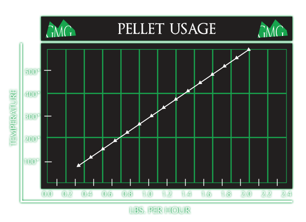 pellet-usage